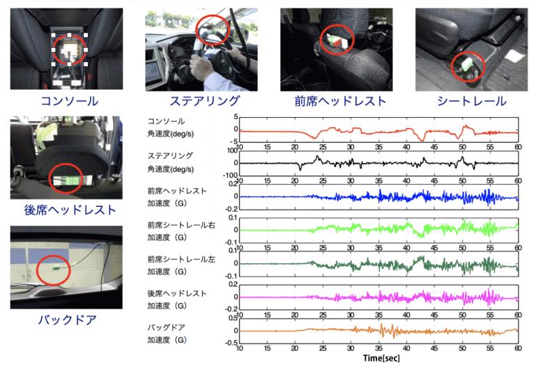 自動車の操安・乗り心地解析具体例