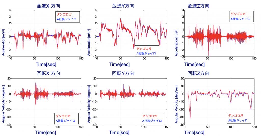 自動車(コンソール部6自由度)の時系列計測結果具体例